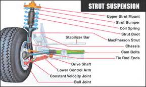 What Is Struts In Car Suspension Shocks And Struts Ormsby Auto Repair Shop Rockville