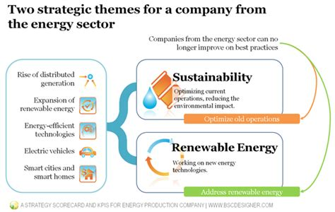 strategic themes exles a strategy scorecard and kpis for energy production