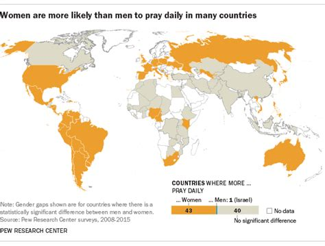countries where one gender is better looking than the women generally more religious than men but not