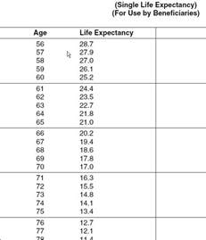 irs expectancy tables 2011