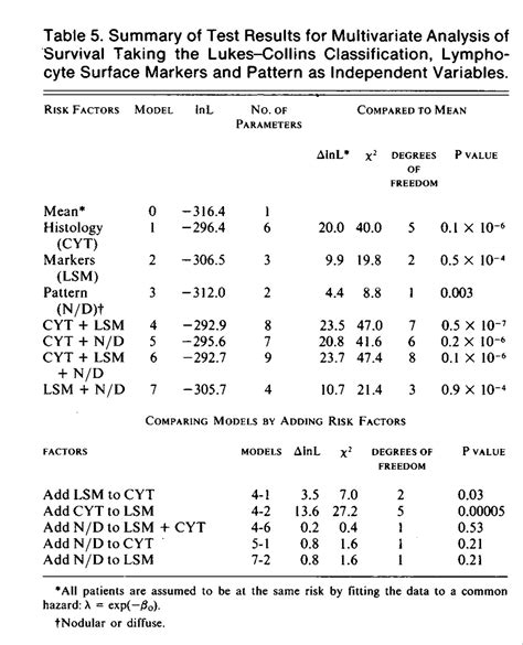 classification scheme of the multivariate pattern analysis clinical utility of lymphocyte surface markers combined