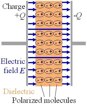 energy in a capacitor with dielectric physics 212 web project ultracapacitors capacitors