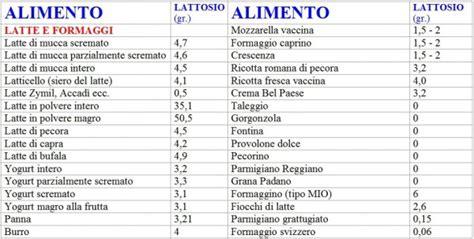 alimenti che contengono nichel lista formaggi conoscere la quantita di lattosio nei latticini