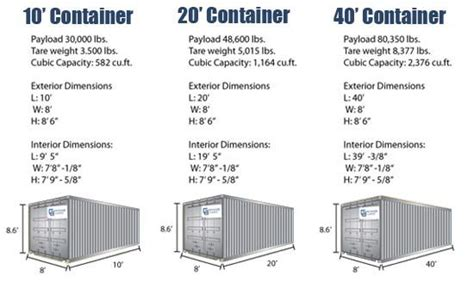 it turns out not all containers are exactly the same size