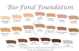 Anti aging skin care foundation for all skin types gs beauty blog