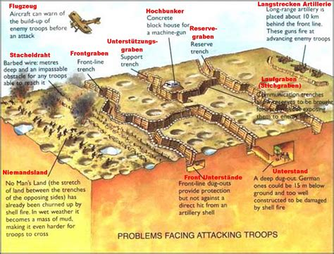 layout land meaning 14 september 1914 trench warfare the great war blog