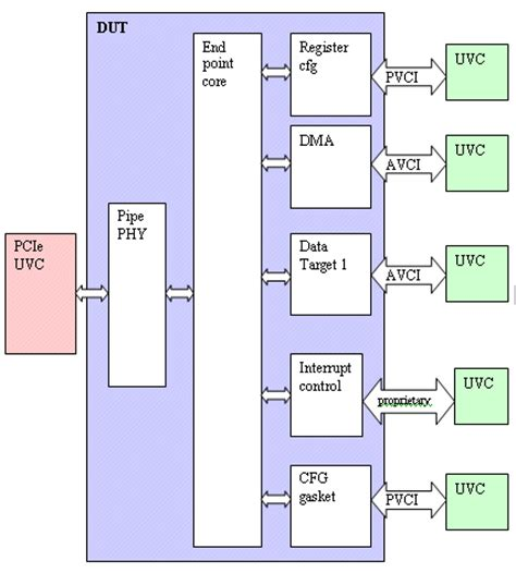 compliance test pattern pci express learning not to fear pci express compliance using a