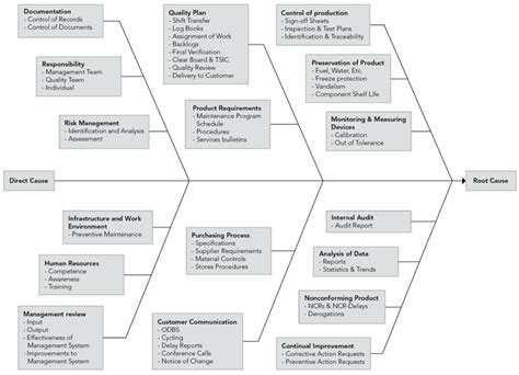itil root cause analysis template 1000 images about root cause analysis on
