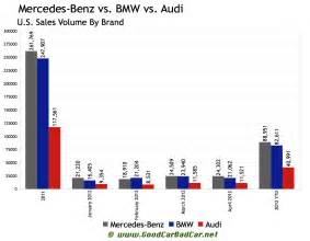 Mercedes Statistics Mercedes Vs Bmw Vs Audi 2012 Monthly And April Year To