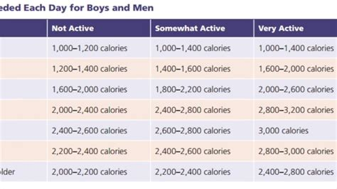 Do You Counting Your Calorie Intake Try This by Daily Calorie Intake For Boys 14 50