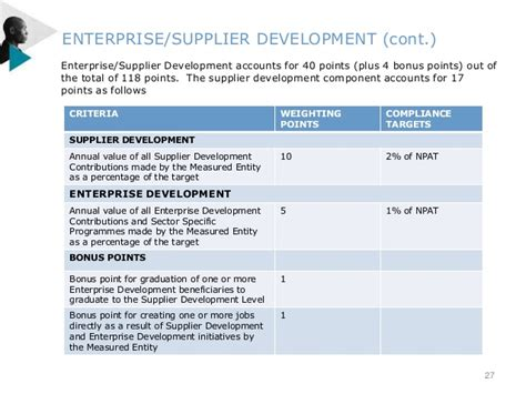 Agreement Of Services Template ownership enterprise supplier development and socio