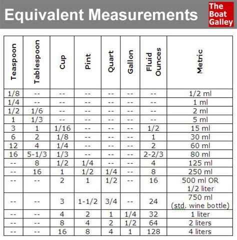 converter quarts equivalent measurements spoon chart and cups