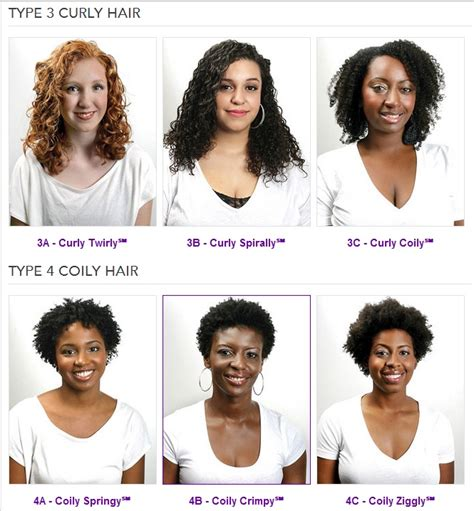 Curly Hair Types Chart by Curly Hair Chart Our Hair Is Dope