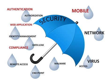 Research Paper On Web Services Security by Essay Writing Published In Association With Research