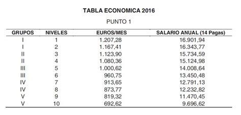 convenio oficinas y despachos 2016 madrid firmada la nuevas tablas salariales oficinas y despachos asesor 237 a