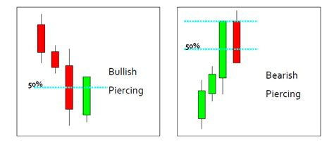 trading piercing pattern day trading diary trading everyday blog