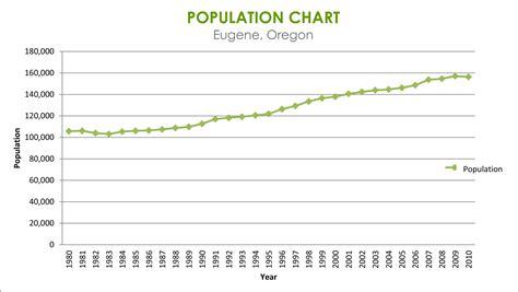 eugene s population growth eugene or website
