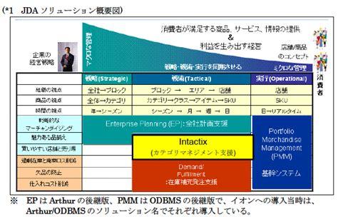 Jda Enterprise Planning by Jda イオングループ企業のカテゴリマネジメントソリューション展開拡大へ寄与 Cnet Japan