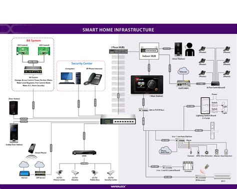 smart house systems images