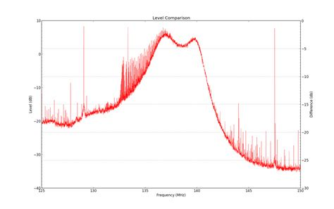 diode frequency response measuring the frequency response of a bandpass filter with the rtl sdr