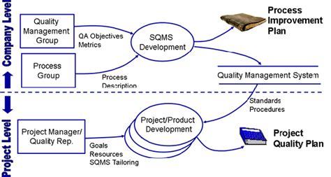 quality assurance plan template for software development the three stages in quality process for projects crmnigeria