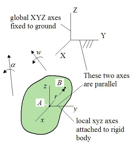 physics rotation changing frame of a closer look at velocity and acceleration