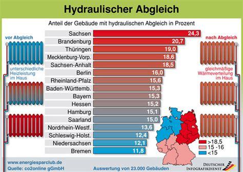 Hydraulischer Abgleich Einstellen by Hydraulischer Abgleich Feinabstimmung F 252 R Die Heizung