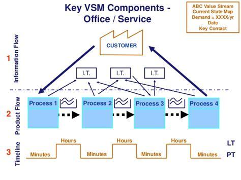 Office Value 3 Product Flow 2 Timeline