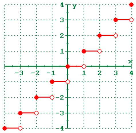 php floor integer graphs to x y