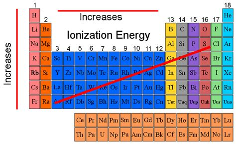 ionization energy periodic table task chemistry web quest periodic table