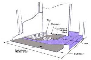 bathroom floor drain installation contractor box