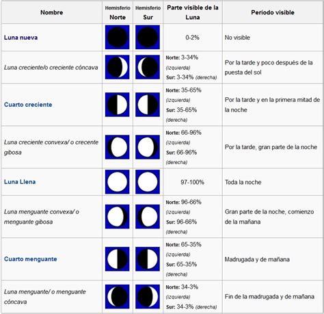 fases lunares fecha y hora perpetuas fases lunares apuntes y monograf 237 as taringa