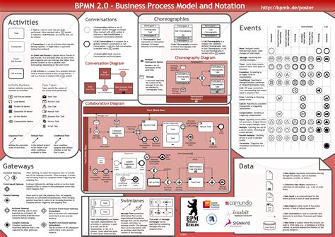 bpmn 2 0 modeler for visio code visio bpmn 2 0 business process model and