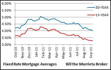 fixed mortgage rates average 4 01 30 year 3 28 15