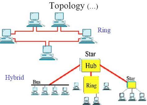 tree topology diagram hybrid topology diagram hybrid free engine image for