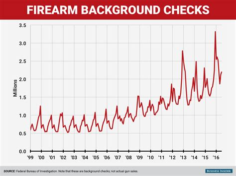 Background Check Checkmate The Number Of Who Are Trying To Buy Guns Keeps