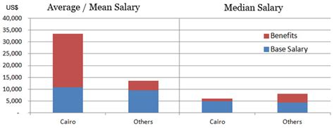 Cpa Cma Mba Salary by Accounting Salary And Cma In Trend And Analysis