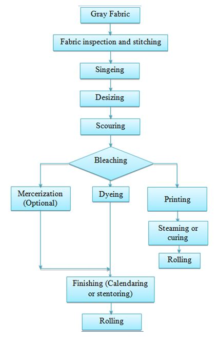 production flowchart production flow chart of processing for woven fabric