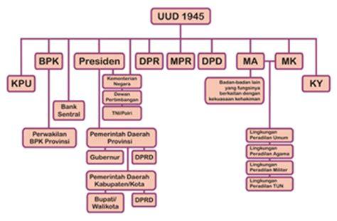 Ketatanegaraan Indonesia lembaga negara yang ada di indonesia menurut uud 1945 avairst lembaga negara yang ada di