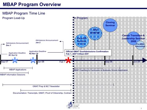 Mlt Mba Deadline by 2009 Mbap Overview