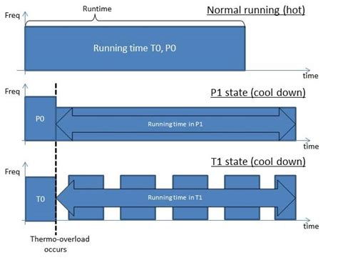 R Runtime State by Power Management States P States C States And Package C