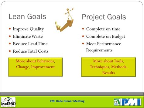 Is Mba Waste Of Time For Product Management by Lean Project Management Principles