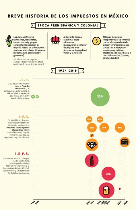 breve historia de los 8499676561 infograf 237 a breve historia de los impuestos en m 233 xico contribuyentes