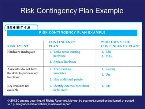 sle contingency plans the best ways to write a