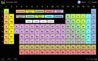 My Periodic Table Home Education My Periodic Table For Android Tablet