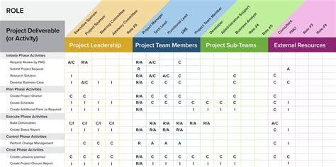 project management guide   raci smartsheet