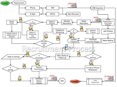 recruitment workflow diagram recruitment process flow chart