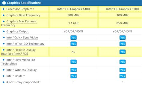 is i5 better than i7 why the intel m broadwell processor is going to be a