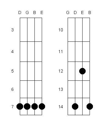 pin chords for ukulele c tuninge em e7 em7 e6 e7b9 emaj7 em7