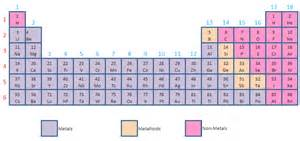 Metalloids Are Located Where On The Periodic Table by Metal And Metalloids On Periodic Table New Calendar